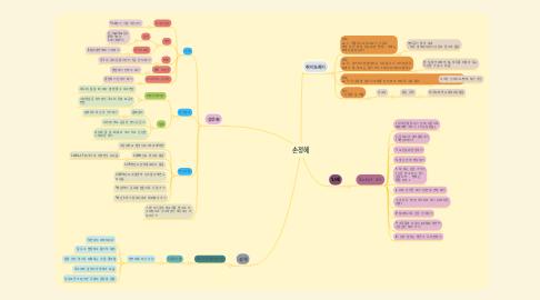 Mind Map: 손정혜