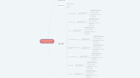 Mind Map: FOOD SERVICE EXPERT - главная страница