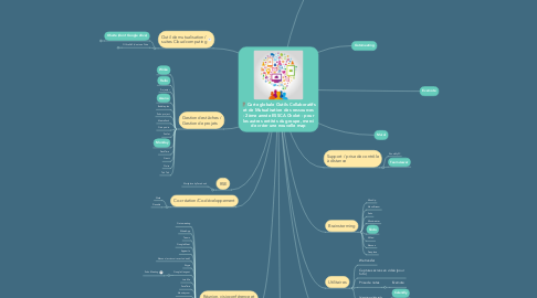 Mind Map: Carte globale Outils Collaboratifs et de Mutualisation des ressources - 2ème année ESSCA Cholet - pour les autres entités du groupe, merci de créer une nouvelle map