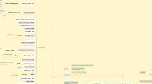 Mind Map: Bahan Tambahan Pangan