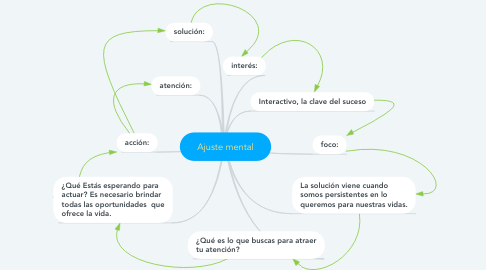 Mind Map: Ajuste mental