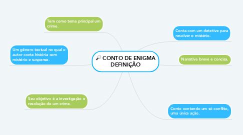 Mind Map: CONTO DE ENIGMA DEFINIÇÃO