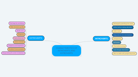 Mind Map: CHARACTERISTICS OF INTROVERTS AND EXTROVERTS