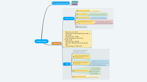 Mind Map: OPPO A9 2020