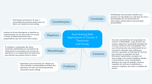 Mind Map: Auto-Scaling Web Applications in Clouds: A Taxonomy and Survey