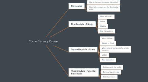 Mind Map: Crypto Currency Course