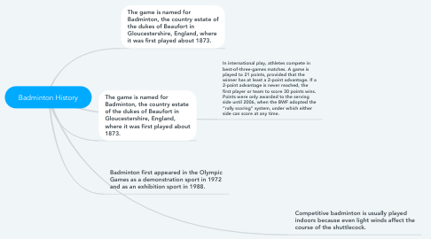 Mind Map: Badminton History