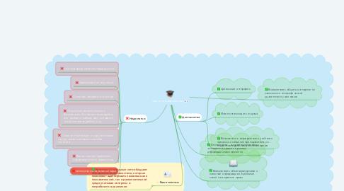 Mind Map: соц. сети в образовании