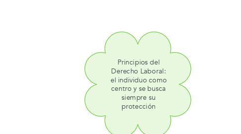 Mind Map: Principios del Derecho Laboral: el individuo como centro y se busca siempre su protección