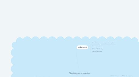 Mind Map: Abordagens e concepções