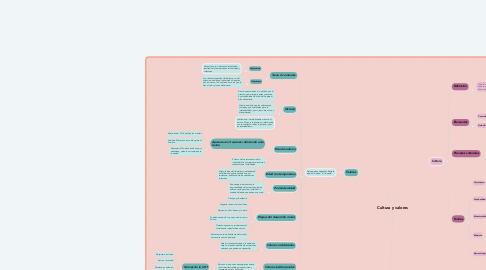 Mind Map: Cultura y valores