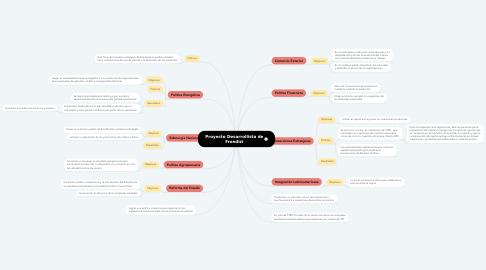 Mind Map: Proyecto Desarrollista de Frondizi