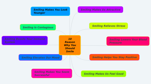 Mind Map: 10 Reason Why You Should Smile