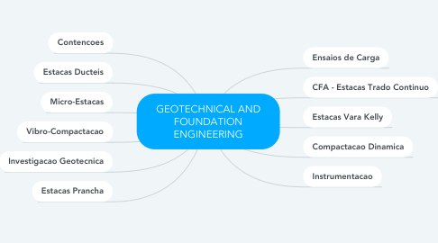 Mind Map: GEOTECHNICAL AND FOUNDATION ENGINEERING