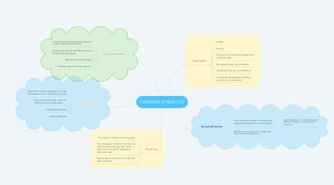 Mind Map: TEACHING STRATEGIES