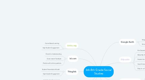 Mind Map: 6th-8th Grade Social Studies