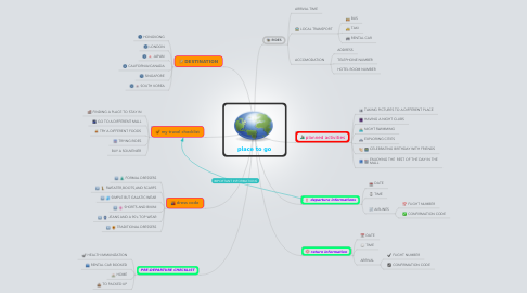 Mind Map: place to go