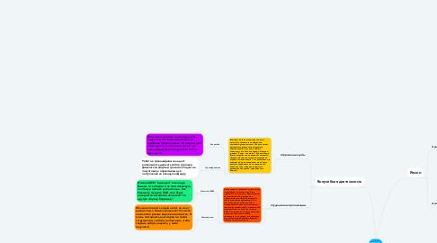 Mind Map: ВШЭ
