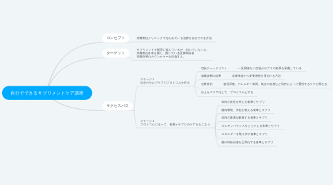 Mind Map: 自分でできるサプリメントケア講座