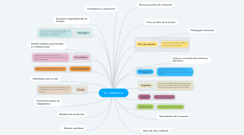 Mind Map: EL CURRÍCULO