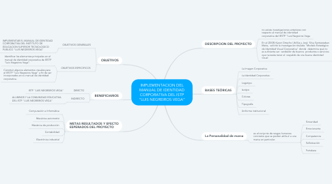 "Mind Map: IMPLEMENTACION DEL MANUAL DE IDENTIDAD CORPORATIVA DEL ISTP ""LUIS NEGREIROS VEGA"""