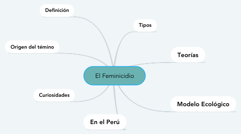 Mind Map: El Feminicidio