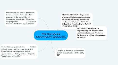Mind Map: PROYECTOS DE INNOVACIÓN EDUCATIVA