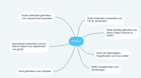 Mind Map: ProRail