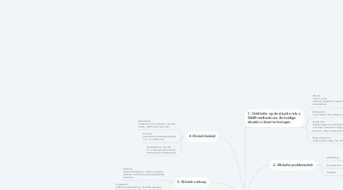 Mind Map: Mw. Verkerk