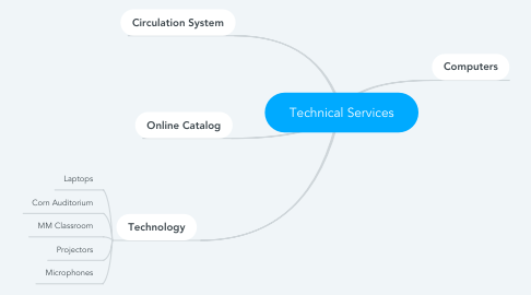 Mind Map: Technical Services