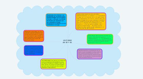 Mind Map: VECTORES EN R2 Y R3.