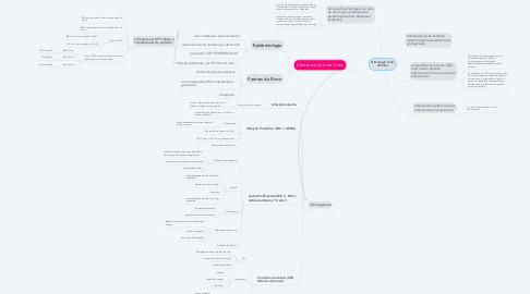 Mind Map: Histologia Colo Uterino