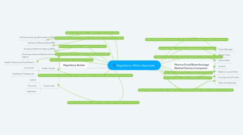 Mind Map: Regulatory Affairs Associate