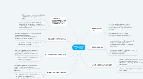 Mind Map: COMPETENCIAS ABSTRACTAS
