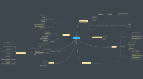 Mind Map: exist.ru_003