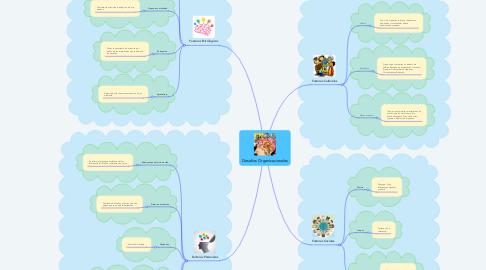 Mind Map: Desafios Organizacionales