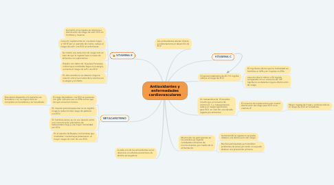 Mind Map: Antioxidantes y enfermedades cardiovasculares