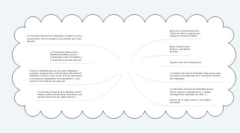 Mind Map: CONTRALORIA GENERAL DE LA REPUBLICA