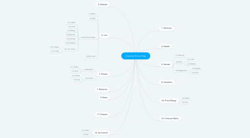Mind Map: Contract Entry Help