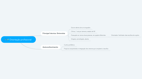 Mind Map: Orientação profissional