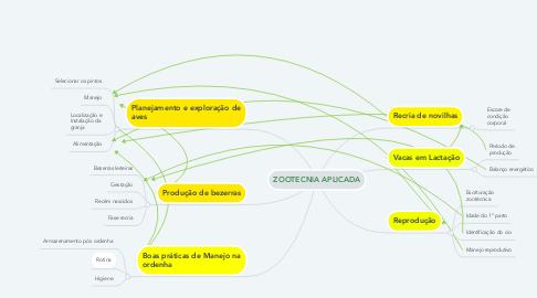 Mind Map: ZOOTECNIA APLICADA