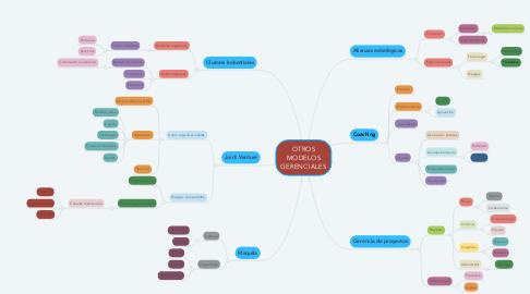 Mind Map: OTROS MODELOS GERENCIALES