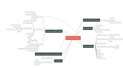 Mind Map: Avaliação Psicológica
