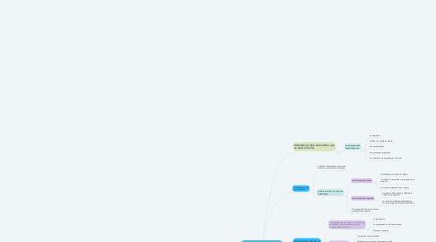 Mind Map: Enfoques de las teorías de enseñanza