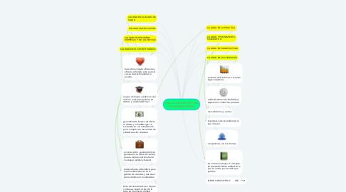 Mind Map: Cap. 2 CALIDAD EN LAS ORGANIZACIONES