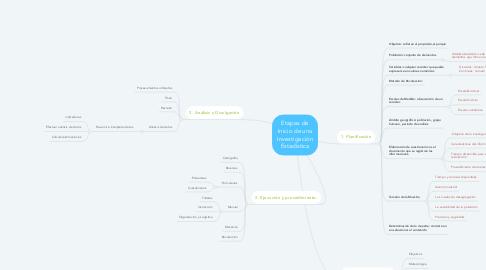 Mind Map: Etapas de Inicio de una Investigación Estadística