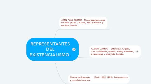 Mind Map: REPRESENTANTES DEL EXISTENCIALISMO.