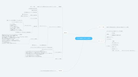 Mind Map: Twitter運用案(APEくん活用)