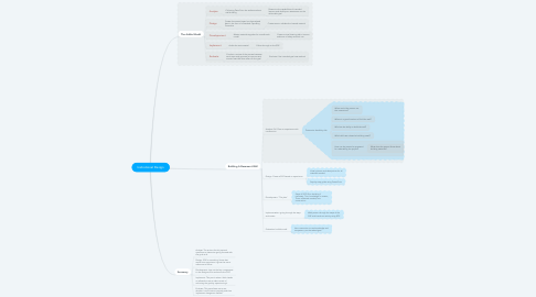 Mind Map: Instrutional Design