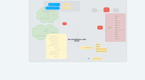 Mind Map: ROL DOCENTE EN LA ERA DIGITAL